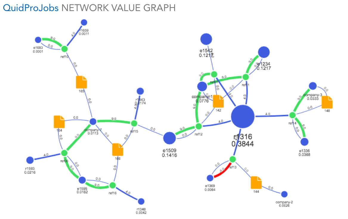 hexalina network value graph